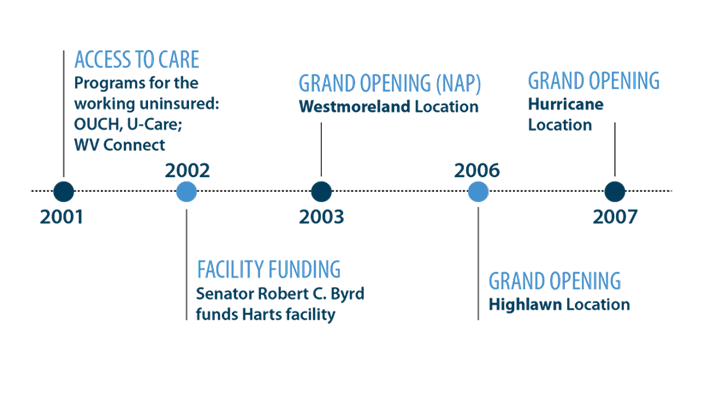 An image of the Valley Health timeline in 2000