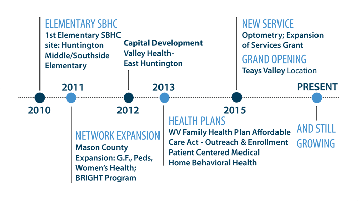An image of the Valley Health timeline from 2010 to the Present Day