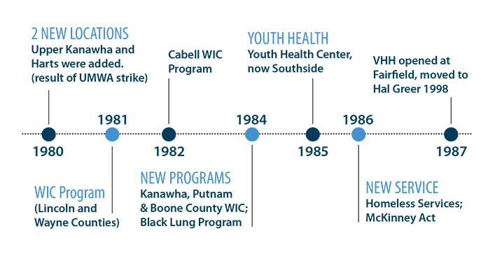 An image of the Valley Health timeline in the 1980's