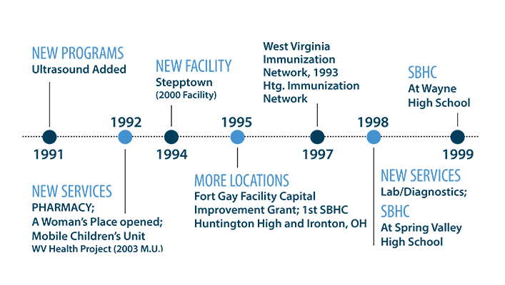 An image of the Valley Health timeline in the 1990's